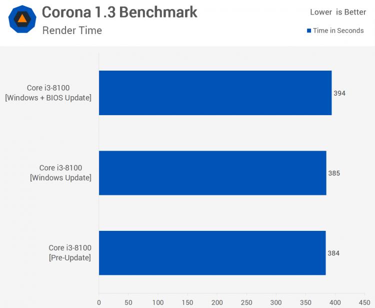 sm.02.750 - Тесты процессорных заплаток Meltdown и Spectre в Windows