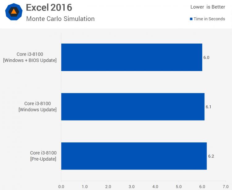 sm.03.750 - Тесты процессорных заплаток Meltdown и Spectre в Windows