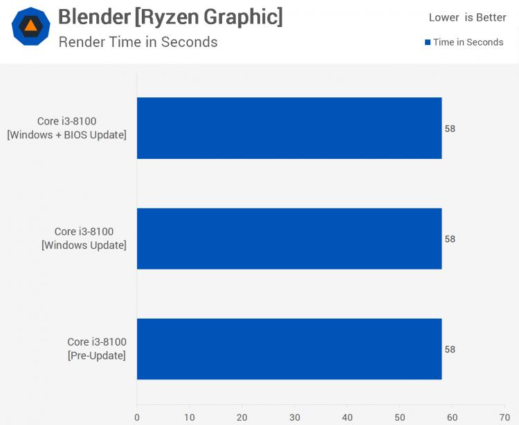 sm.04.750 - Тесты процессорных заплаток Meltdown и Spectre в Windows