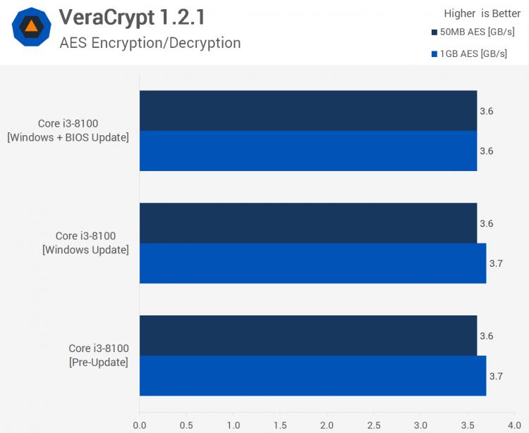 sm.05.750 - Тесты процессорных заплаток Meltdown и Spectre в Windows