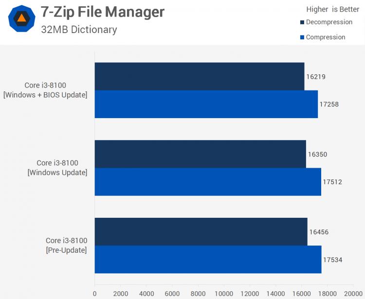 sm.06.750 - Тесты процессорных заплаток Meltdown и Spectre в Windows