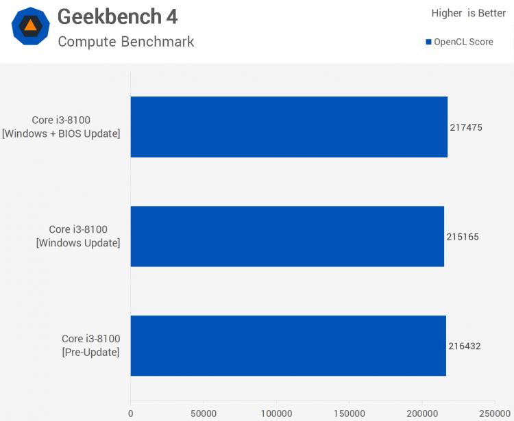 sm.07.750 - Тесты процессорных заплаток Meltdown и Spectre в Windows