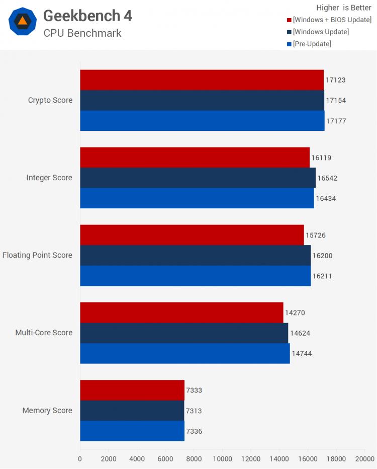 sm.08.750 - Тесты процессорных заплаток Meltdown и Spectre в Windows