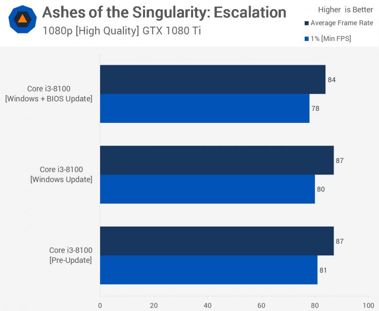 sm.11.750 - Тесты процессорных заплаток Meltdown и Spectre в Windows