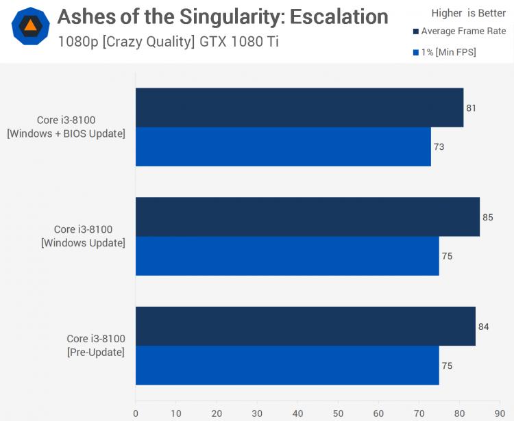 sm.12.750 - Тесты процессорных заплаток Meltdown и Spectre в Windows