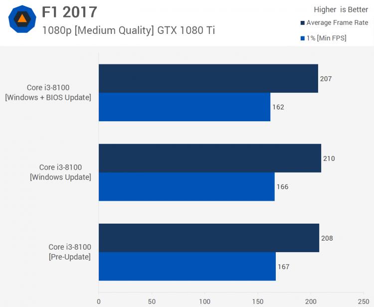 sm.17.750 - Тесты процессорных заплаток Meltdown и Spectre в Windows