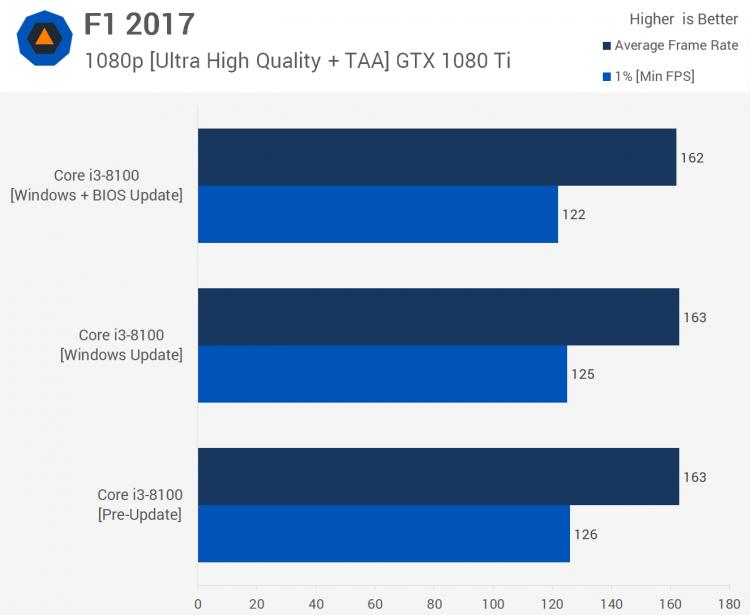 sm.18.750 - Тесты процессорных заплаток Meltdown и Spectre в Windows