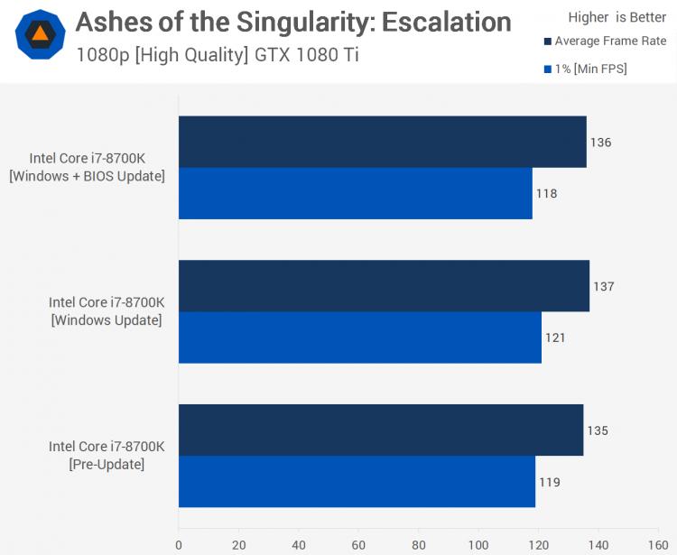 sm.23.750 - Тесты процессорных заплаток Meltdown и Spectre в Windows