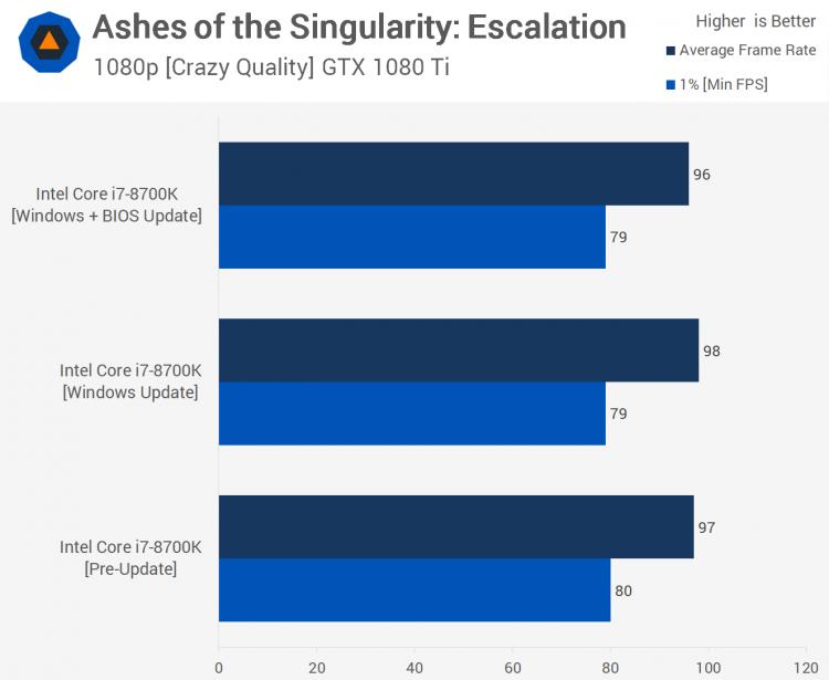 sm.24.750 - Тесты процессорных заплаток Meltdown и Spectre в Windows