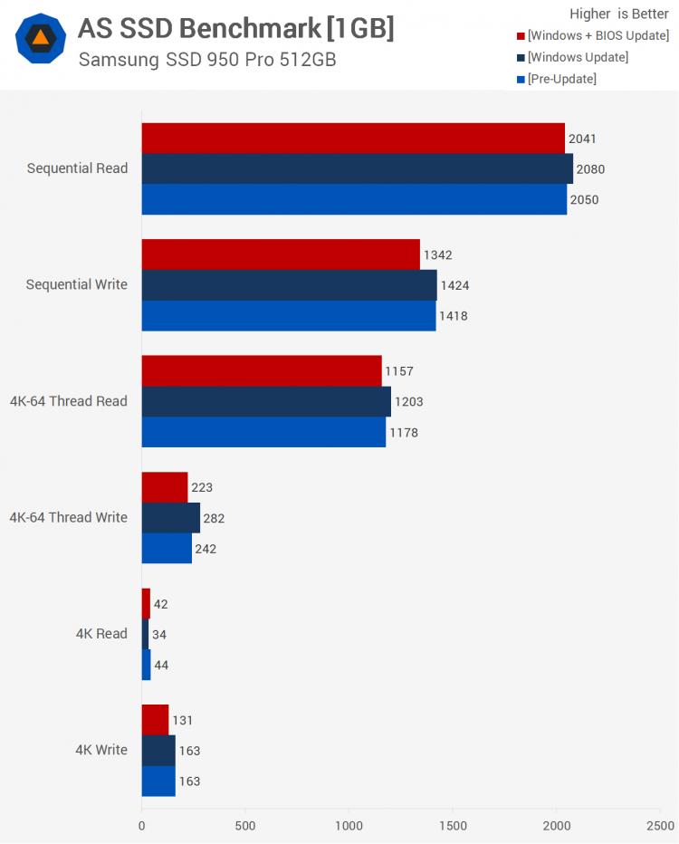 sm.25.750 - Тесты процессорных заплаток Meltdown и Spectre в Windows