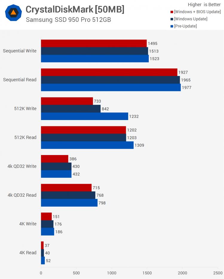 sm.26.750 - Тесты процессорных заплаток Meltdown и Spectre в Windows