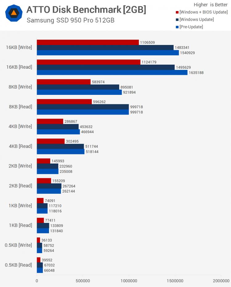 sm.27.750 - Тесты процессорных заплаток Meltdown и Spectre в Windows