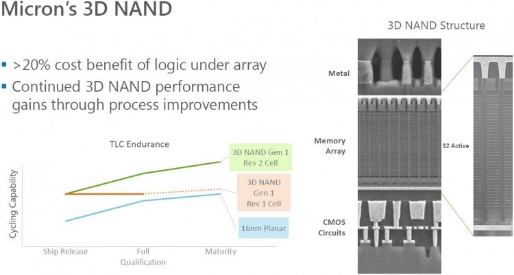 "Micron и Intel прекращают совместную разработку памяти 3D NAND"""