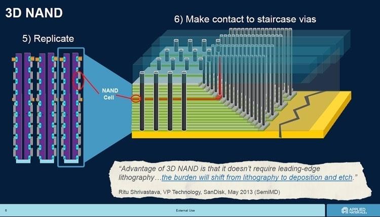 """Intel способна взорвать мировой рынок флеш-памяти NAND"""""""