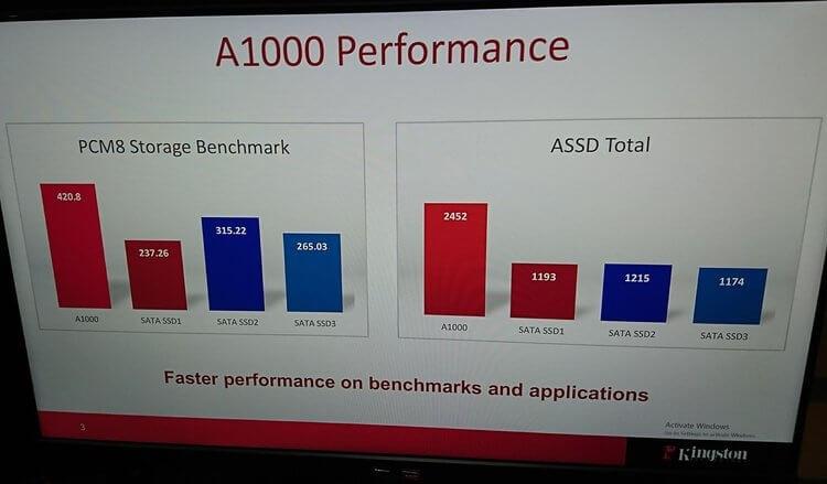Результаты тестов в PCMark 8 и AS SSD Benchmark