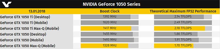 Многообразие ускорителей на базе GPU NVIDIA GP107