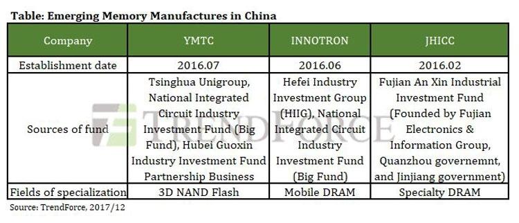 Краткое досье на три китайские компании, которые собираются сыграть на рынке полупроводниковой памяти (TrendForce)