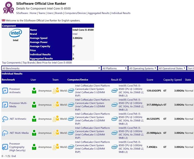 core2 - Процессор Intel Core i5-8500 замечен в базе SiSoftware Sandra