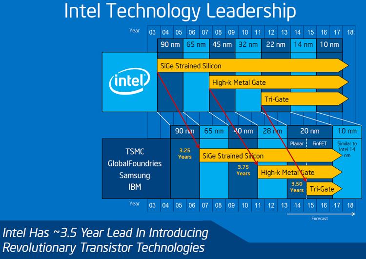 Ранее Intel обещала выпустить первые 10-нм CPU в 2016 году