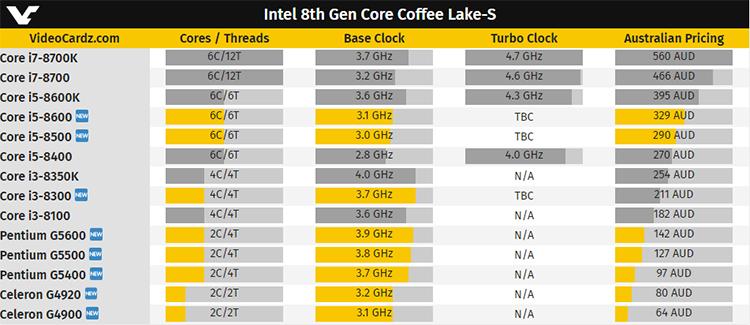 Характеристики CPU Coffee Lake-S и их цены в австралийской валюте