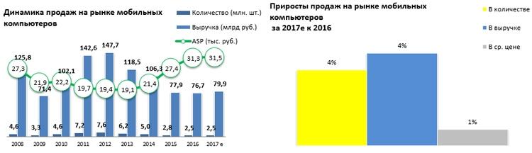 """«Евросеть»: в России стали покупать больше дорогих смартфонов"""""""
