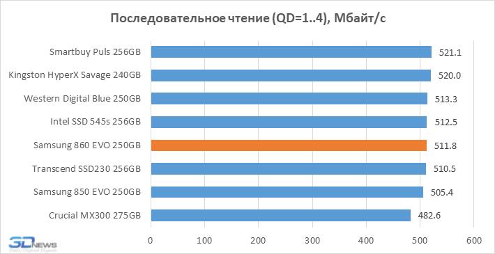 Новая статья: Обзор SSD-накопителя Samsung 860 EVO: и нашим и вашим