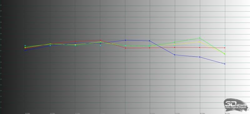 ASUS Zenfone Max Plus, гамма. Желтая линия – показатели Max Plus, пунктирная – эталонная гамма