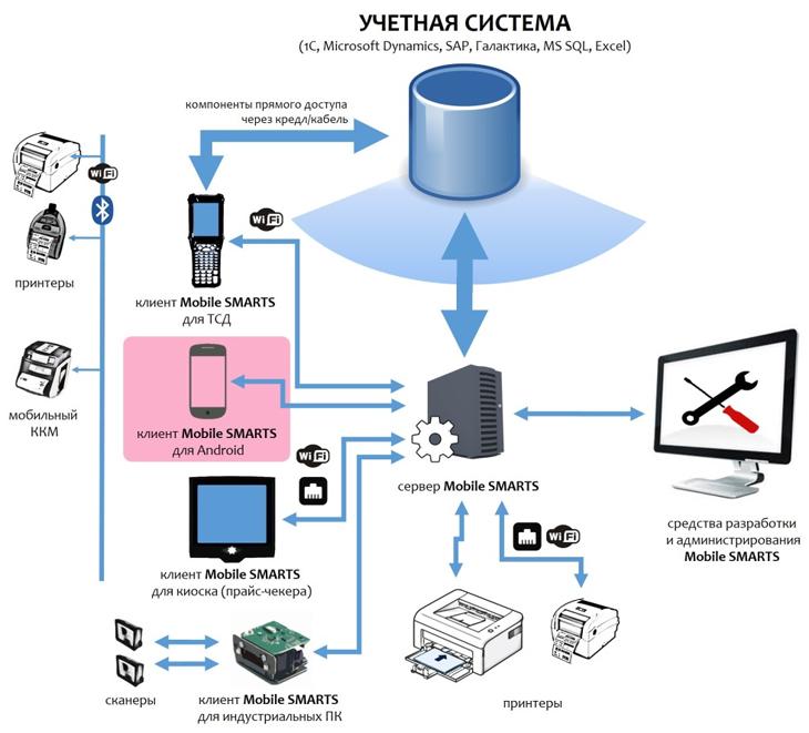 Архитектура платформы Cleverence Mobile SMARTS