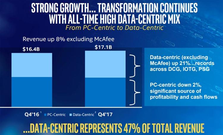 Квартальная и годовая выручка Intel бьёт рекорды