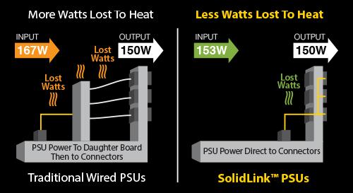 Количество кабелей внутри БП сведено к минимуму