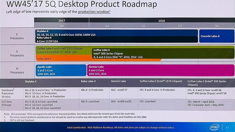 В планах Intel на 2018 год отсутствуют настольные CPU Ice Lake-S