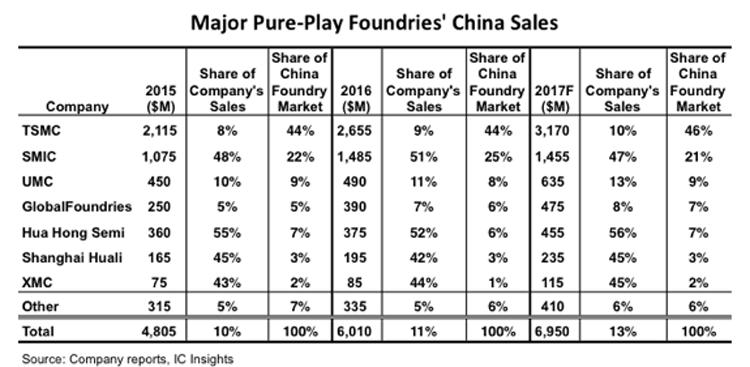 Разделение китайского рынка контракткных полупроводников между местными и иностранными лидерами отрасли (IC Insights)