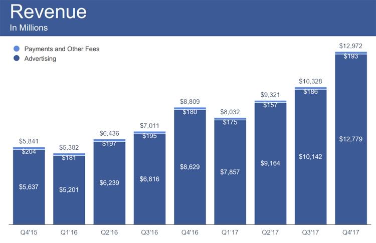 Суточное количество активных пользователей Facebook достигло 1,4 млрд