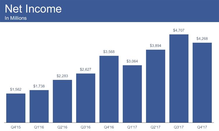 """Суточное количество активных пользователей Facebook достигло 1,4 млрд"""""""