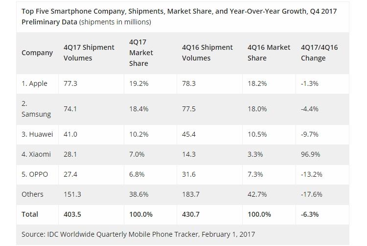 idc2 - IDC: Apple вырвалась на первое место по объёму квартальных продаж смартфонов