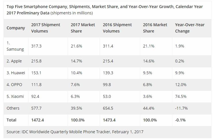 idc3 - IDC: Apple вырвалась на первое место по объёму квартальных продаж смартфонов