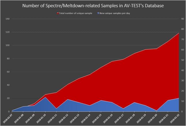 График AV-Test показывает экспоненциальный рост обнаруженного вредоносного кода, нацеленного на использования уязвимостей Meltdown и Spectre