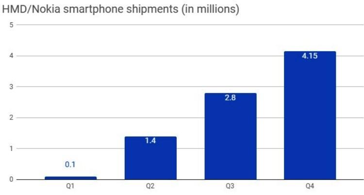 """HMD Global уверенно наращивает объёмы продаж смартфонов Nokia"""""""
