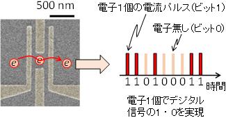 Электронная полупроводниковая схема для манипуляцией одним электроном и принцип использования цифрового сигнала для дальнейшей модуляции (AIST)