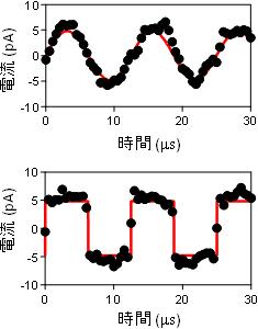 Полученная на практике синусоида и прямоугодьная волна частотой 80 кГц с амплитудой 5 пикоампер (AIST)