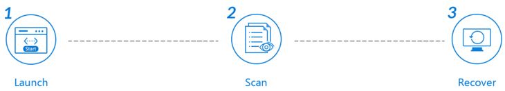 Процесс восстановления данных в EaseUS Data Recovery Wizard осуществляется в три простых шага