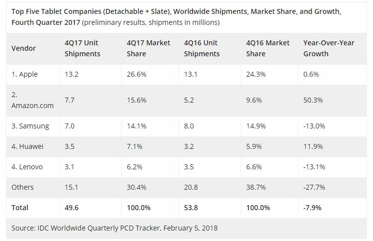 """Мировой рынок планшетов продолжает падение"""""""