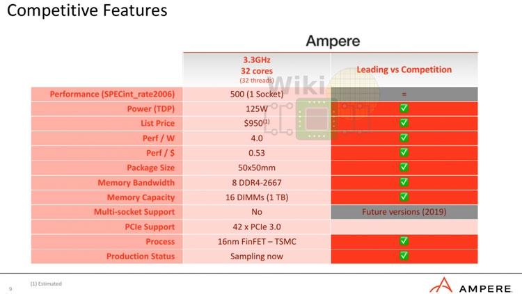 Основные характеристики опытного 32-ядерного процессора Ampere Computing