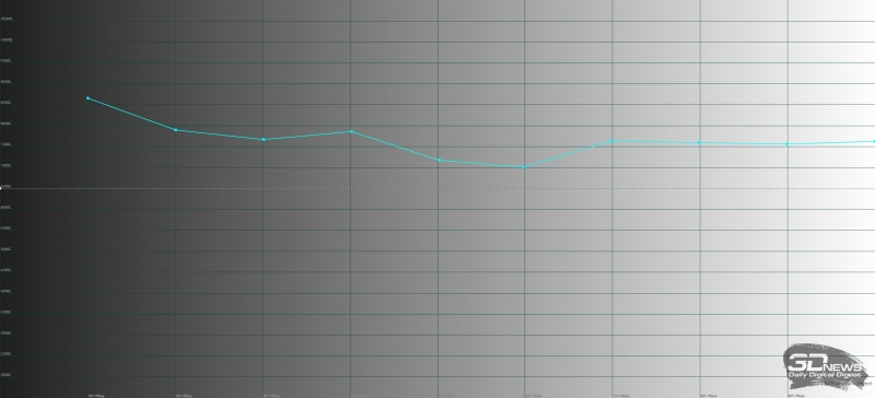 HTC U11+, цветовая температура. Голубая линия – показатели HTC U11+, пунктирная – эталонная температура
