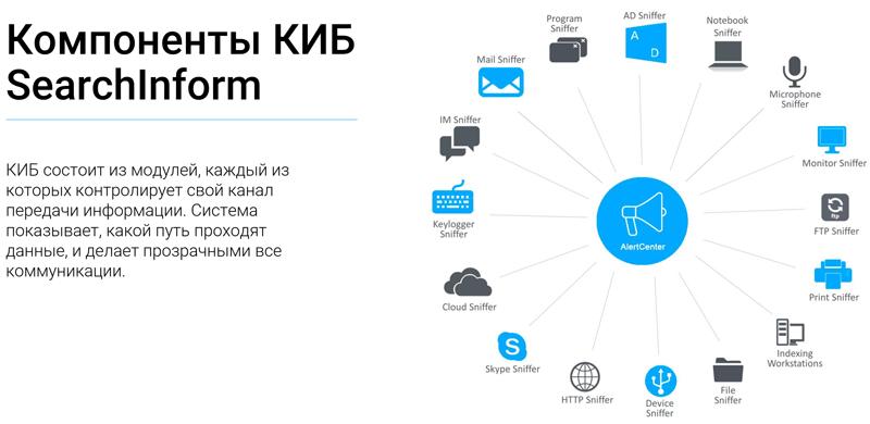 Компоненты DLP-системы «Контур информационной безопасности SearchInform»