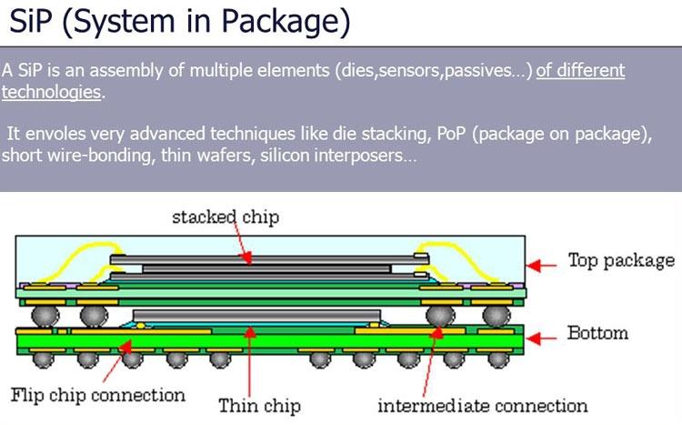 SiP - ASE и Qualcomm создадут в Бразилии СП для выпуска комплектующих для смартфонов