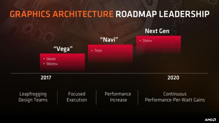 """История архитектуры AMD GCN завершится в 2019–2020 годах вместе с GPU Navi"""""""