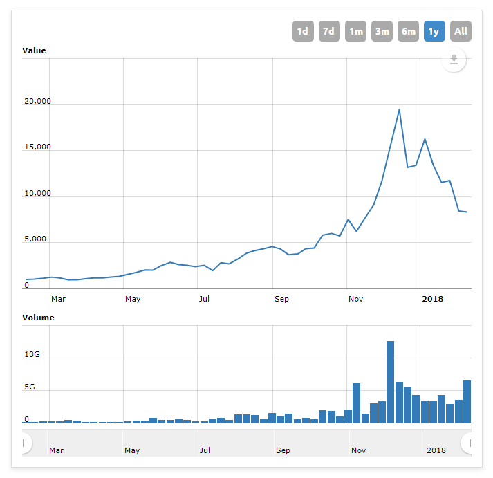 Колебания курса биткоина за последние 12 месяцев
