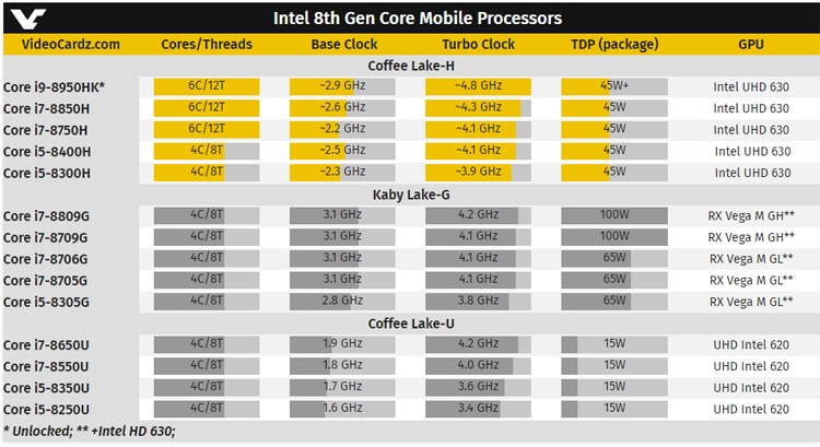 "GIGABYTE готовит ноутбуки на платформе Intel Coffee Lake-H"""