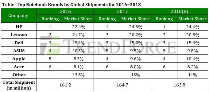 Apple обошла ASUS по поставкам ноутбуков